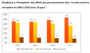 La corruption est institutionnalisée dans plusieurs pays africains, y compris la RDC, le Rwanda et le Burundi.